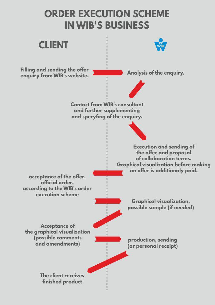 Schemat realizacji zam wienia ENG